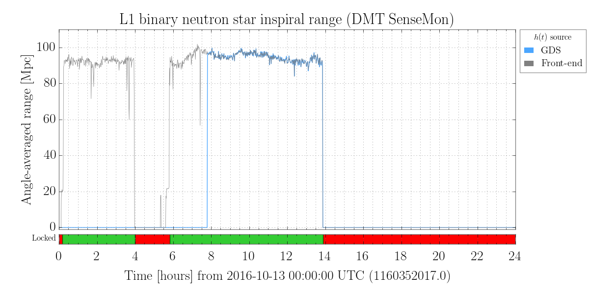 LIGO Weekly Report for the week of 10 October - 14 October 2016